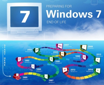Microsoft annuncia la fine del supporto a Windows 7 e Windows 10 Mobile.